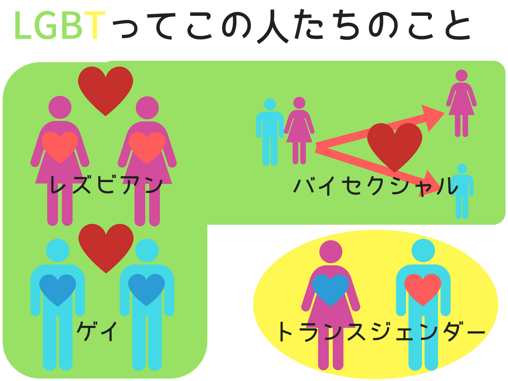 セクシャル 診断 バイ どっちも好きかも、選べない!?「バイセクシャル診断」
